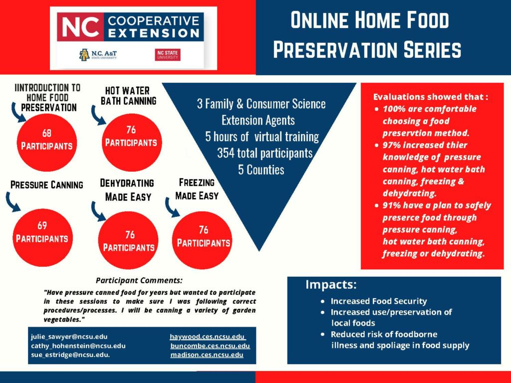 Graph showing outcomes and impacts of online home food preservation series